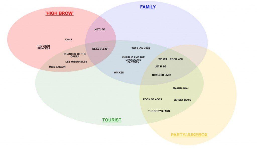 Marketing Diagram